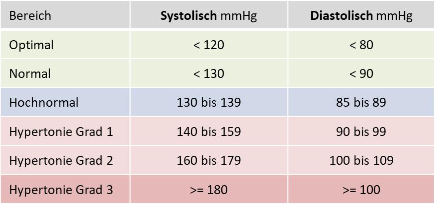Bluthochdruckgrade