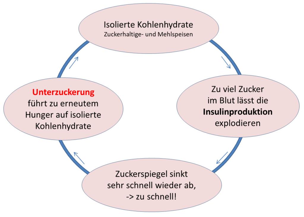 Zuckerteufelskreis