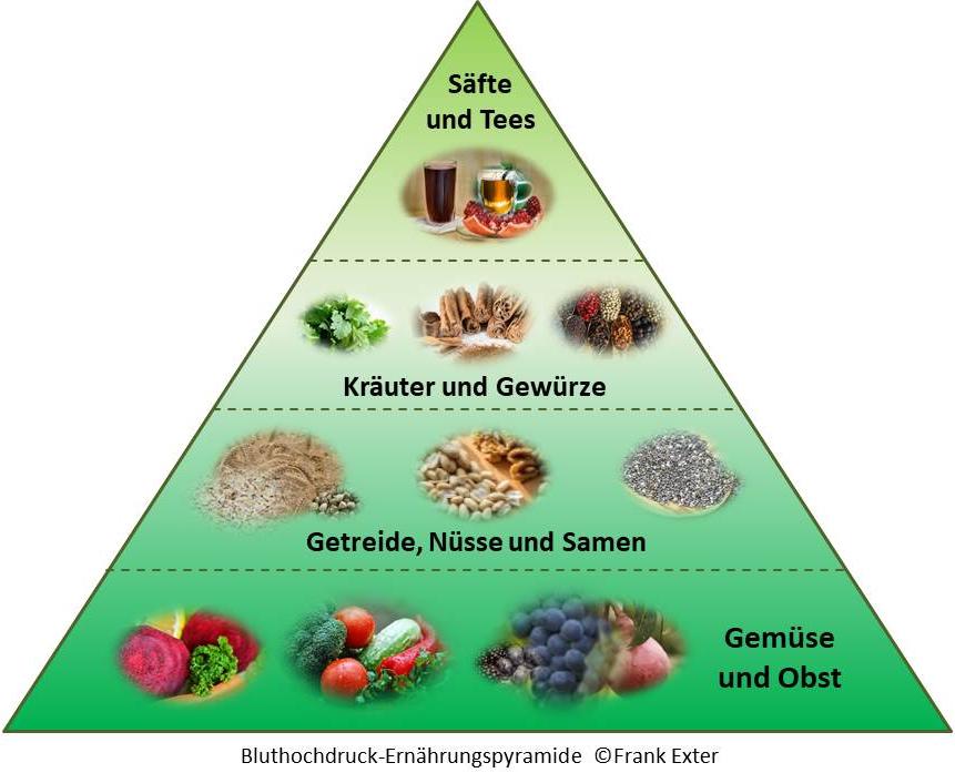 blutdruckgerechte Ernährung Pyramide