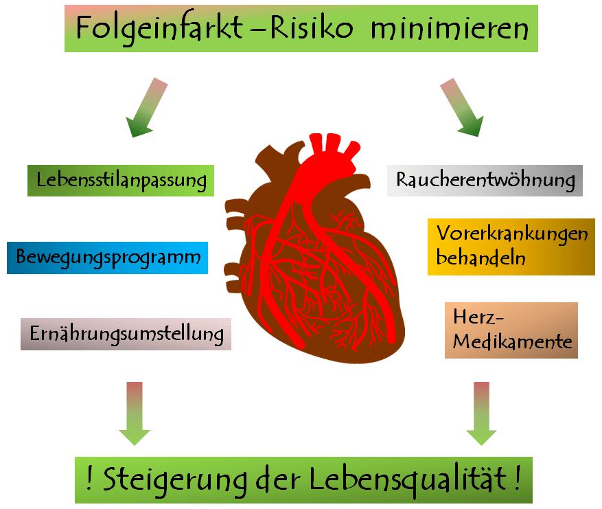 Risikominimierung vor neuem Herzinfarkt